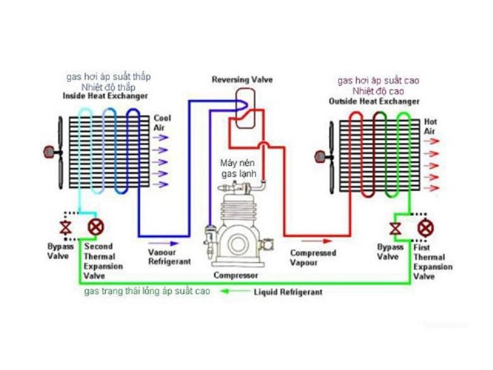 Sơ đồ hoạt động của hệ thống Chiller giải nhiệt nước