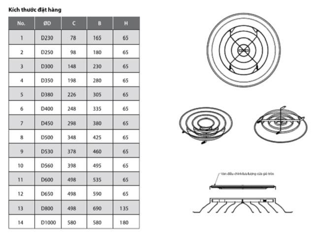 Hệ thống kích thước tiêu chuẩn cửa gió khuếch tán tròn
